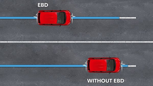 Electronic brakeforce distribution (EBD)